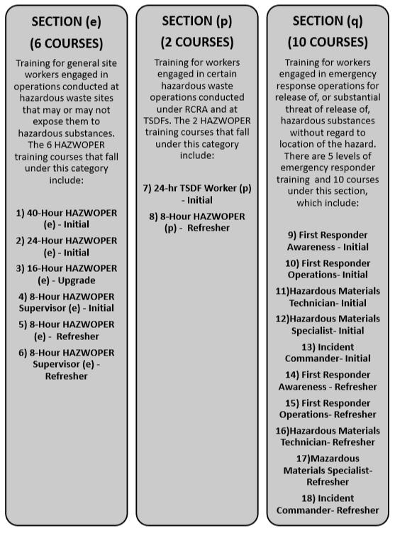 HAZWOPER Training Levels