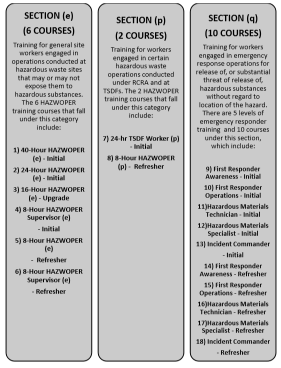 HAZWOPER Training Certification Requirements