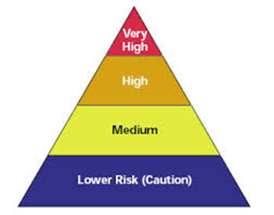 employees on four risk levels