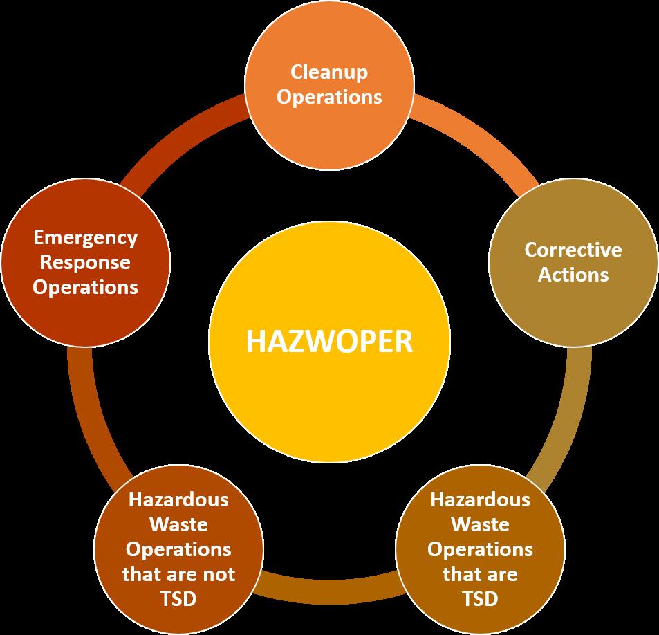 HAZWOPER standard